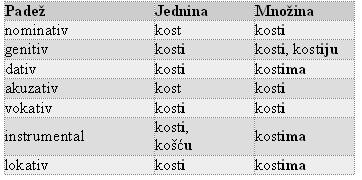 Padezi hrvatski jezik. Hrvatski jezik 5 razred padezi vjezba. Mult mai mult decât documente.