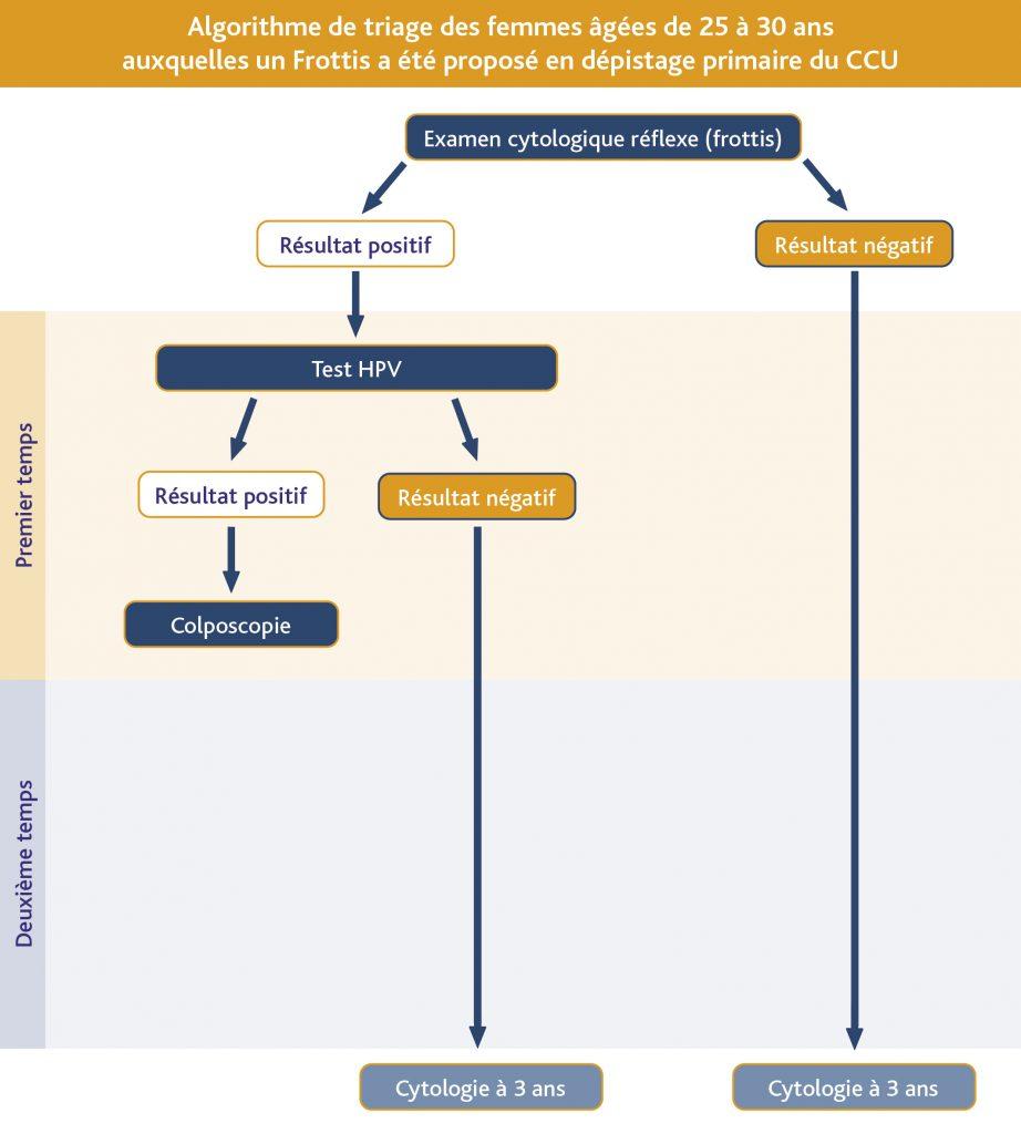 papillomavirus et frottis)