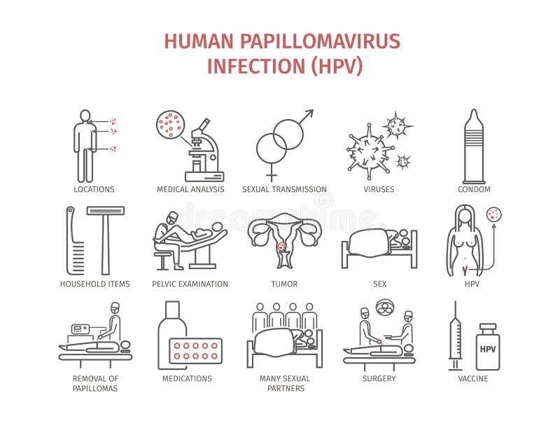 papillomavirus signe symptomes