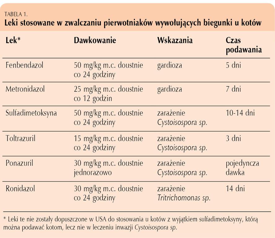 pierwotniak giardia u kota moduri de infecție cu helminți umani
