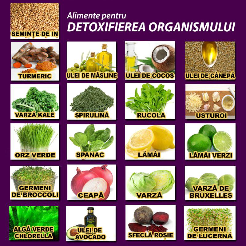 regim alimentar de detoxifiere