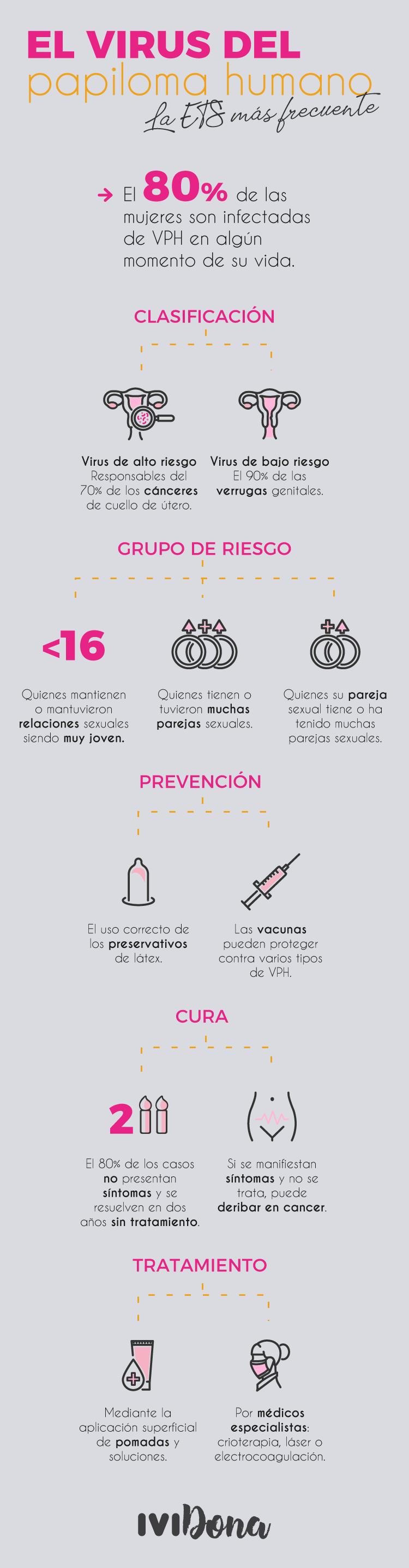 virus del papiloma tratamiento y prevencion