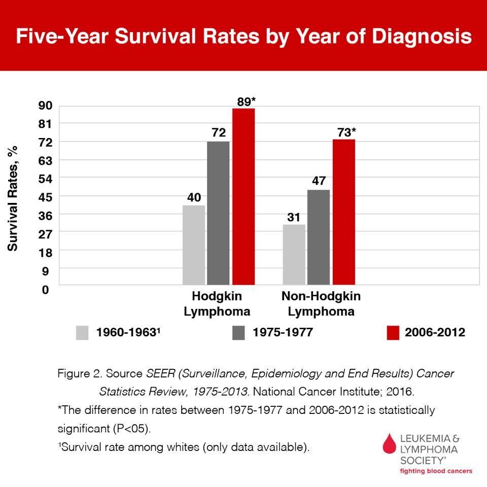 cancer non hodgkin s lymphoma survival rate)