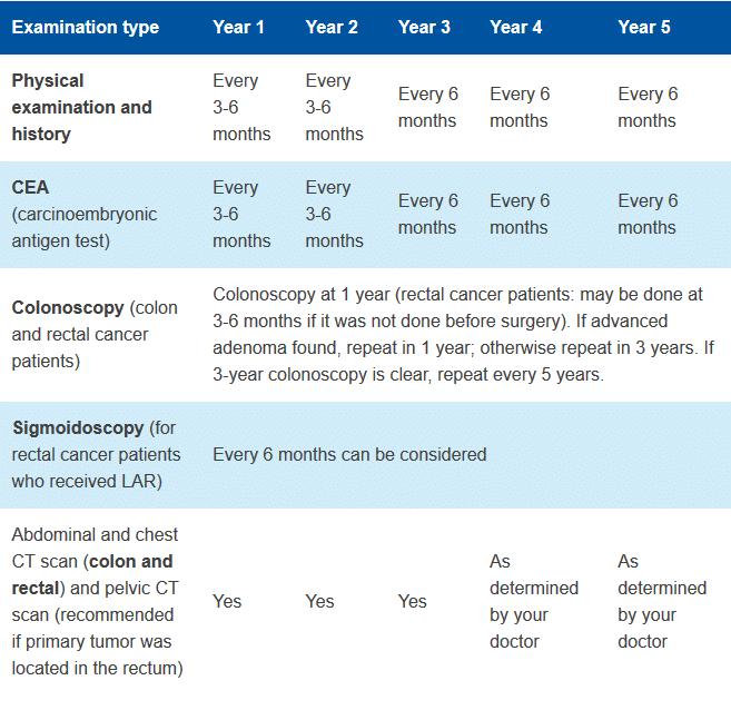 colorectal cancer treatments)