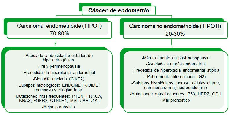 Cancer de colon operacion complicaciones. Floare de frunze de varice