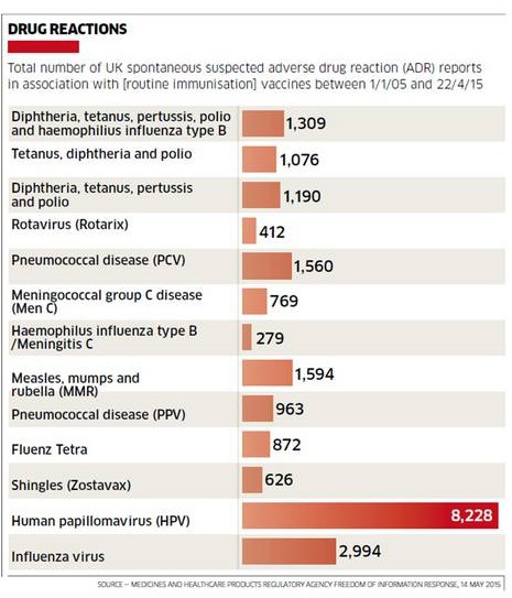 vaccino papillomavirus rischi)