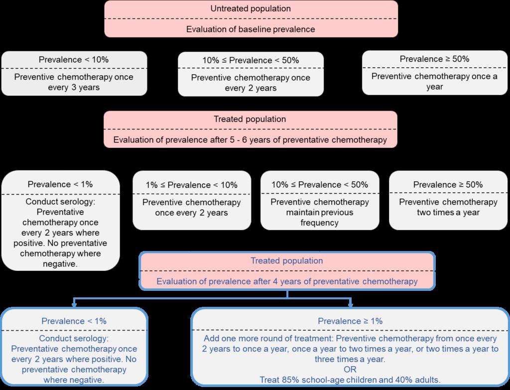 schistosomiasis guidelines)