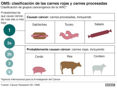 cancer que es oms)