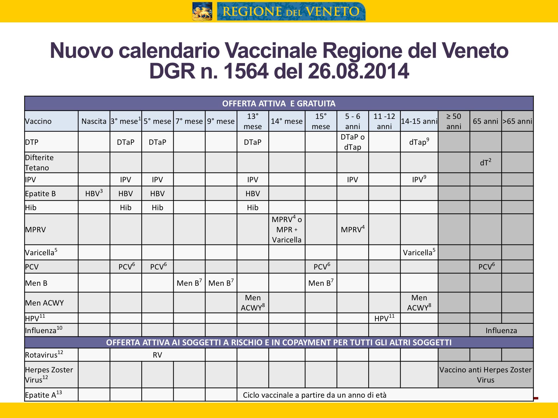 papilloma virus vaccino veneto