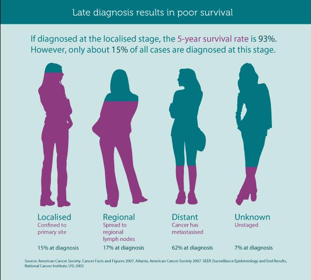 ovarian cancer diagnosis hpv was tun als mann