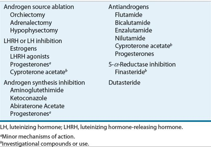 Prostate cancer hormonal manipulation, Specificații