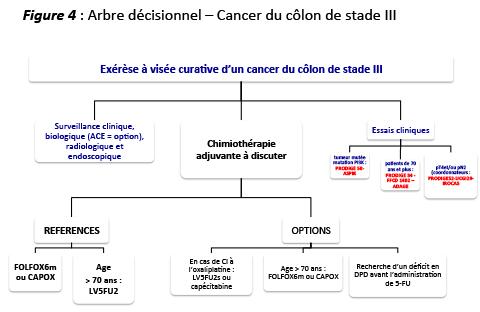 cancer colorectal vessie