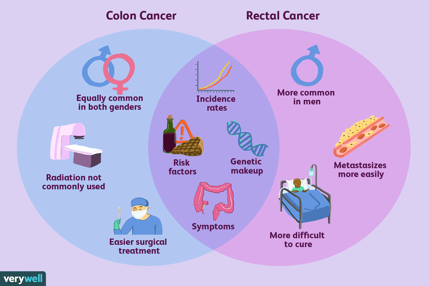 cancer colorectal type)