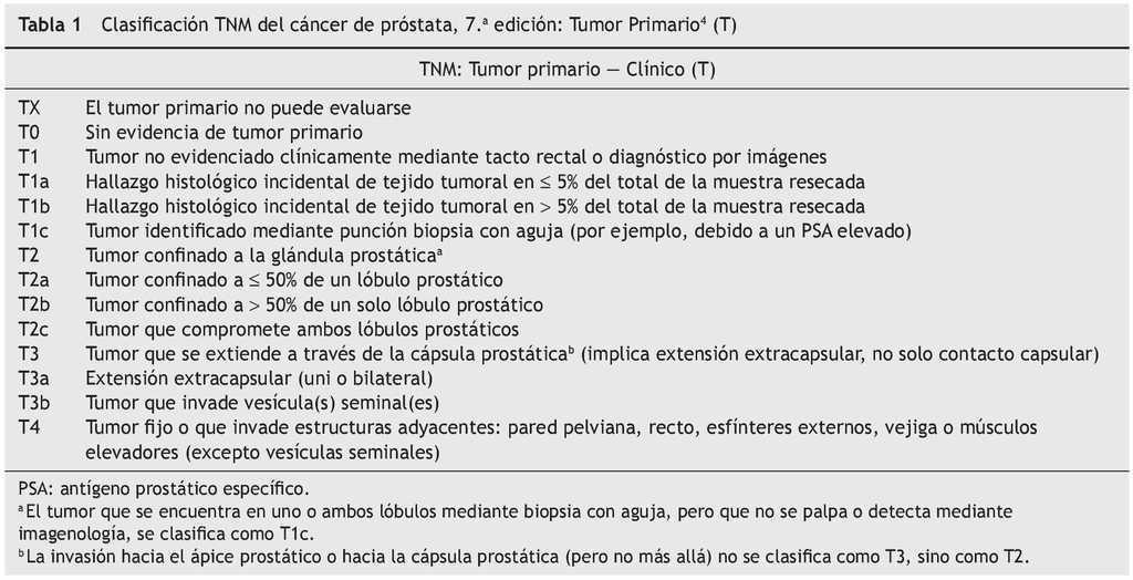 cancer prostata tnm)