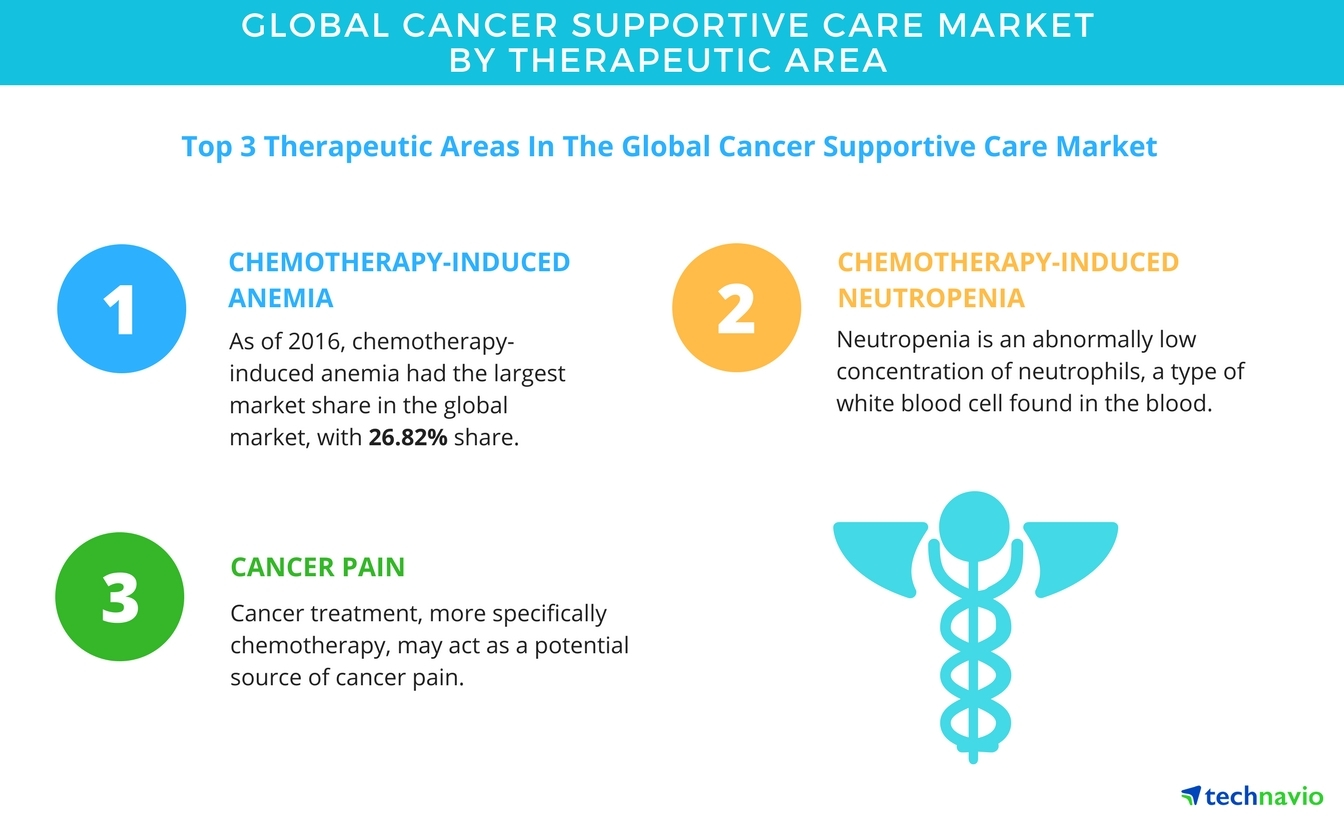 top cancer treatment