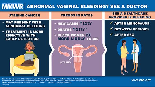 endometrial cancer no bleeding