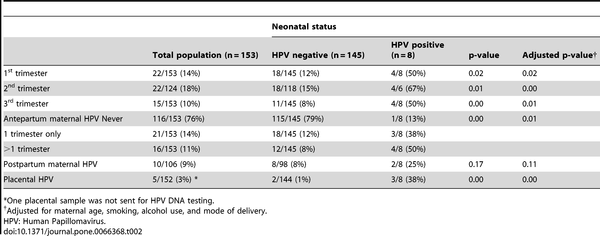 Hpv during pregnancy delivery