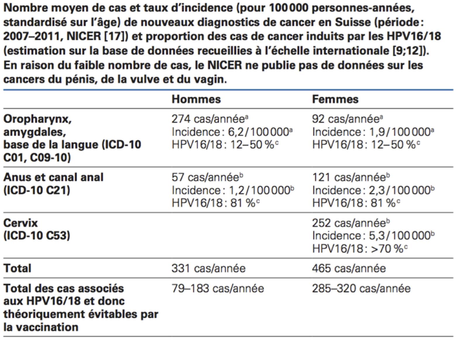 papilloma virus vaccino effetti)