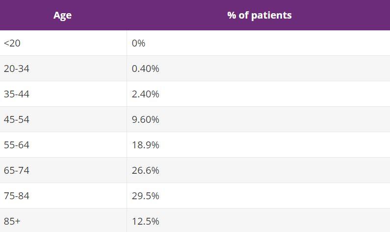 Hpv subtypes genital warts Hpv cancer subtypes