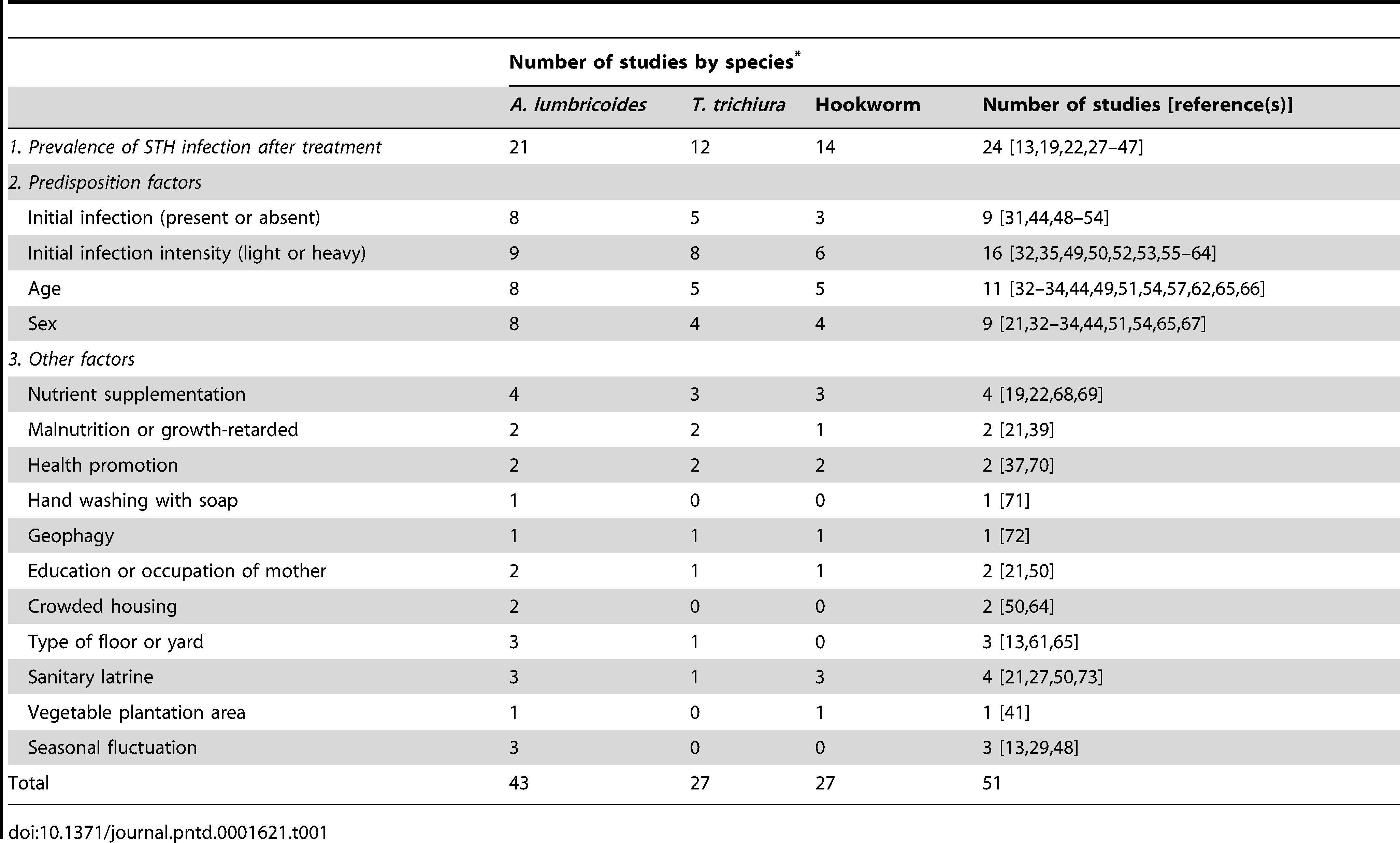 helminth treatment summary