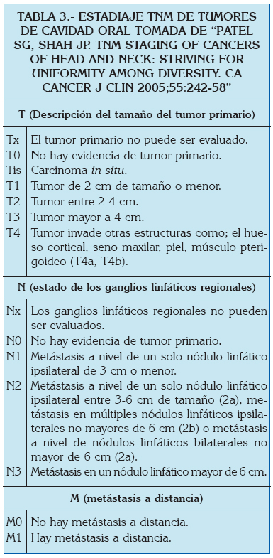 cancer bucal articulos