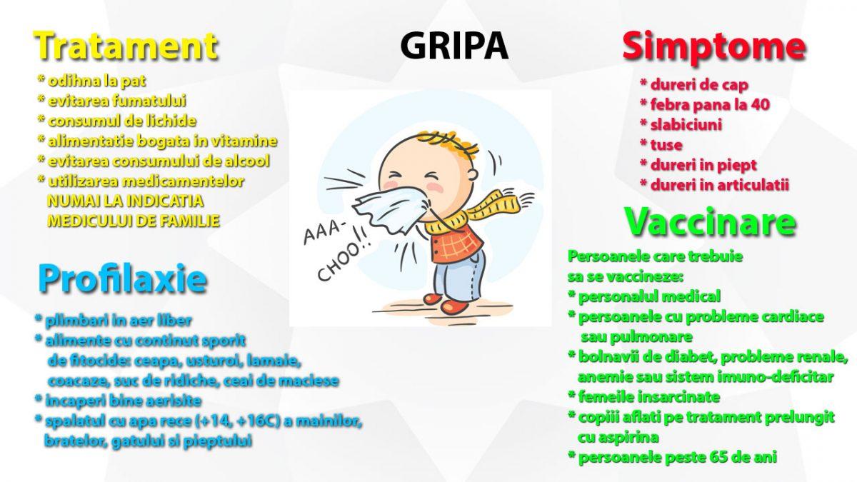 Tratamentul simptomelor asociate gripei şi răcelii