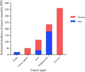 hpv causing cancer statistics)