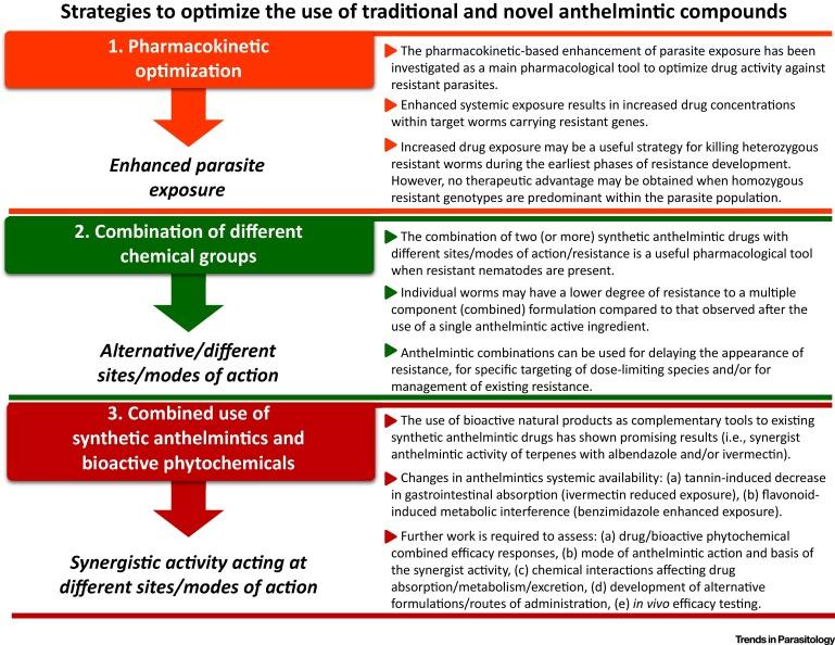 Helminth drug development, Medicina si farmacie