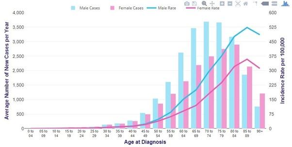 cancer colon age)