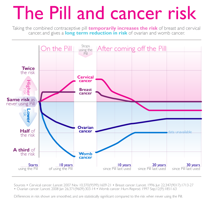 cancer hormonal contraceptive)