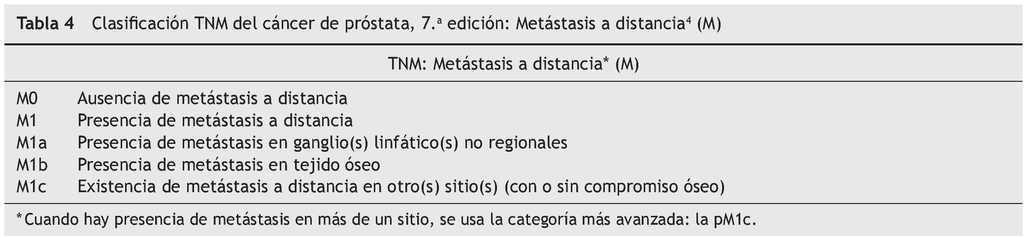 Stadializarea clinica a tumorilor (TNM)