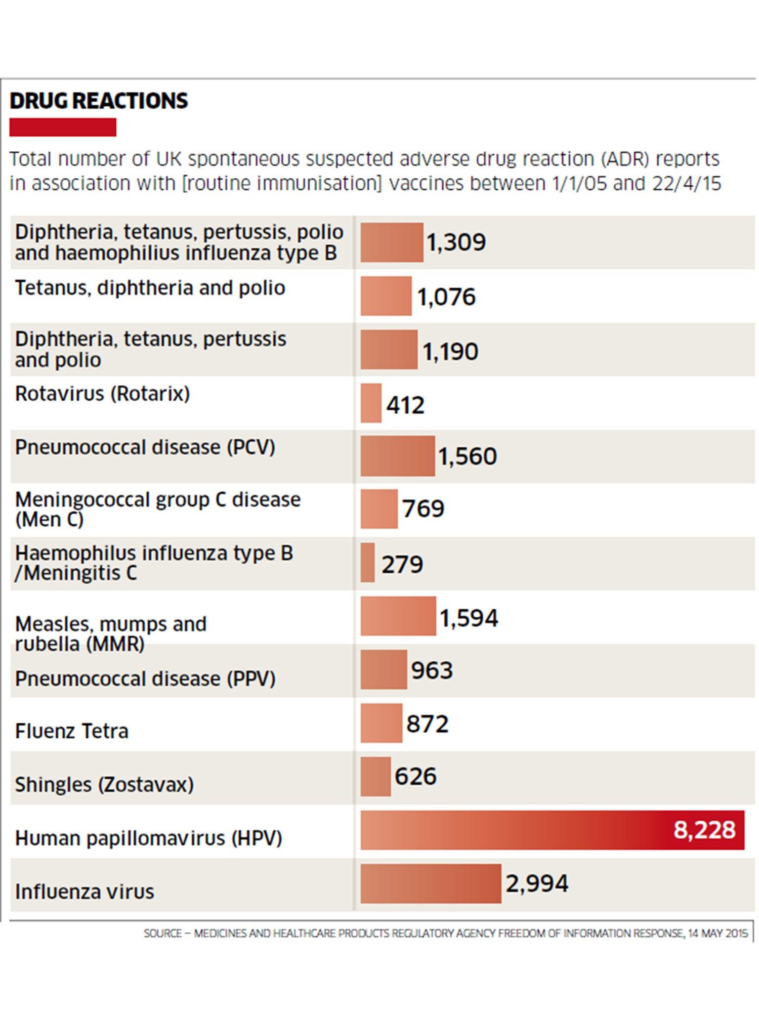 gardasil vaccine injury statistics)