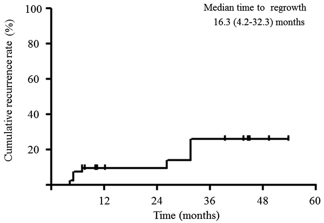 Peritoneal cancer relapse