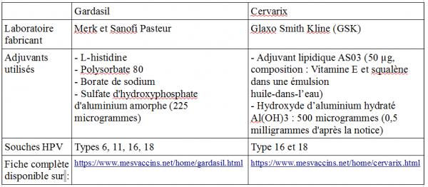 hpv oncogene temoignage)