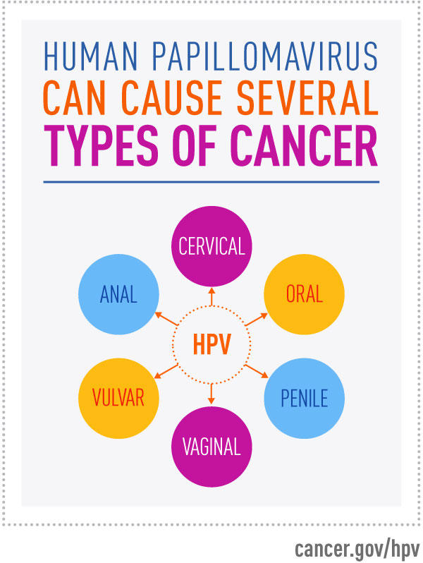 do cancer causing hpv cause warts