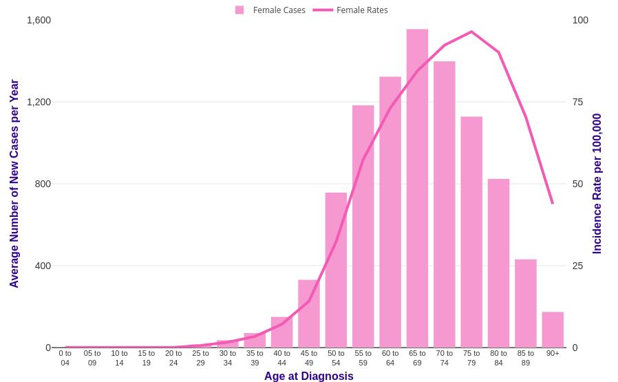 endometrial cancer at 35 consecințe ale papilomului