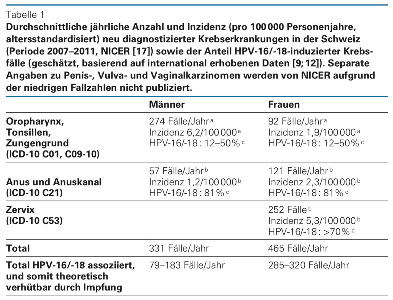 hpv impfung todesfalle