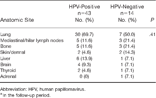 hpv oropharyngeal cancer recurrence)