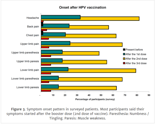 hpv vaccine side effects timing