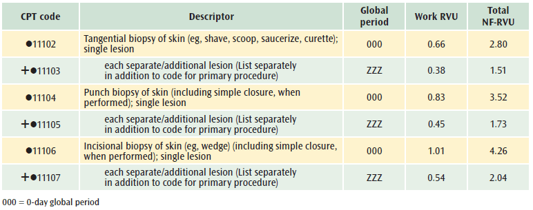 Squamous papilloma icd 10 code, Coding Injuries in ICD-10-CM papiloma ductal bucal