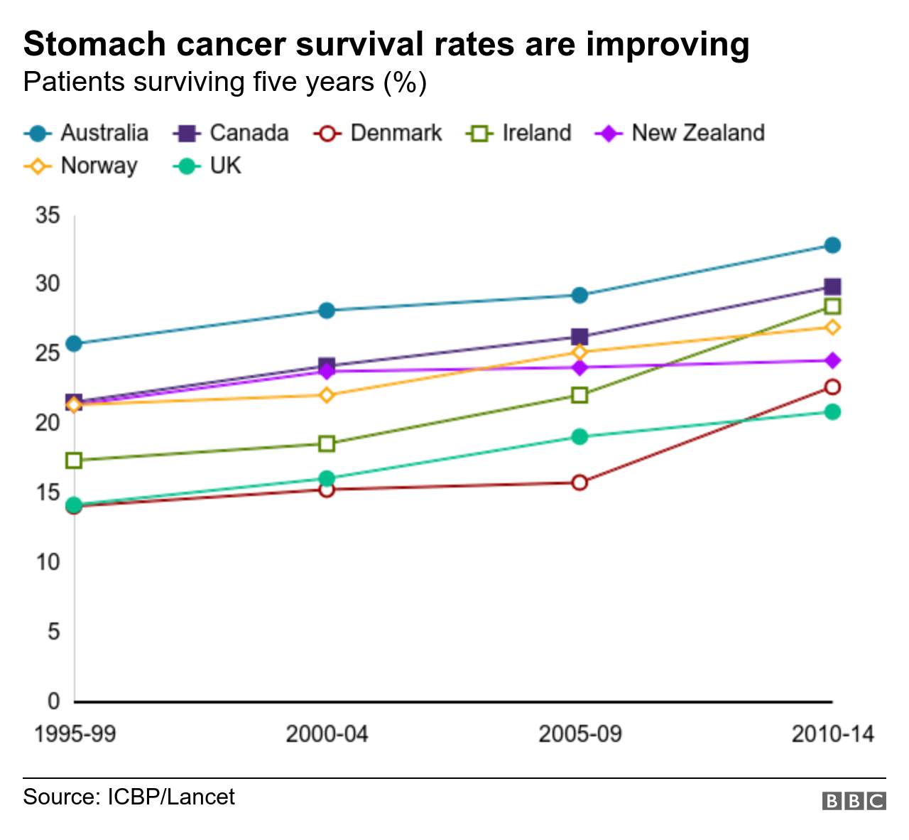 rectal cancer mortality rate
