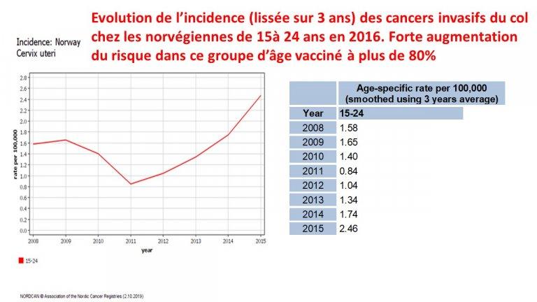 vaccin papillomavirus notice)
